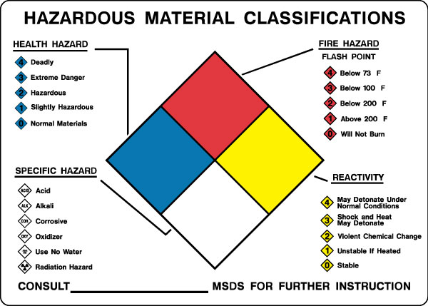 Hazardous Chemicals And Materials Sign Hazardous Material Classifications on security diagram symbols