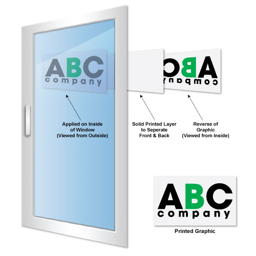 Stonehouse Signs offers Easy-To-Install High Quality Digital Graphics for your store window or door.