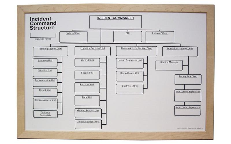 Stonehouse Signs Custom Incident Command Structure Dry Erase Board